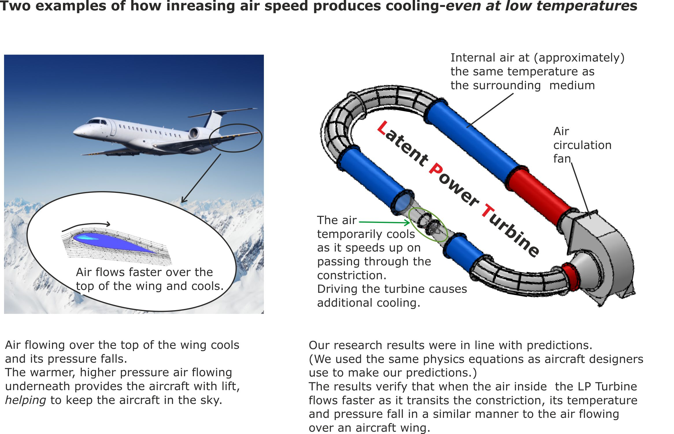 Uncreasing air sped produces cooling
