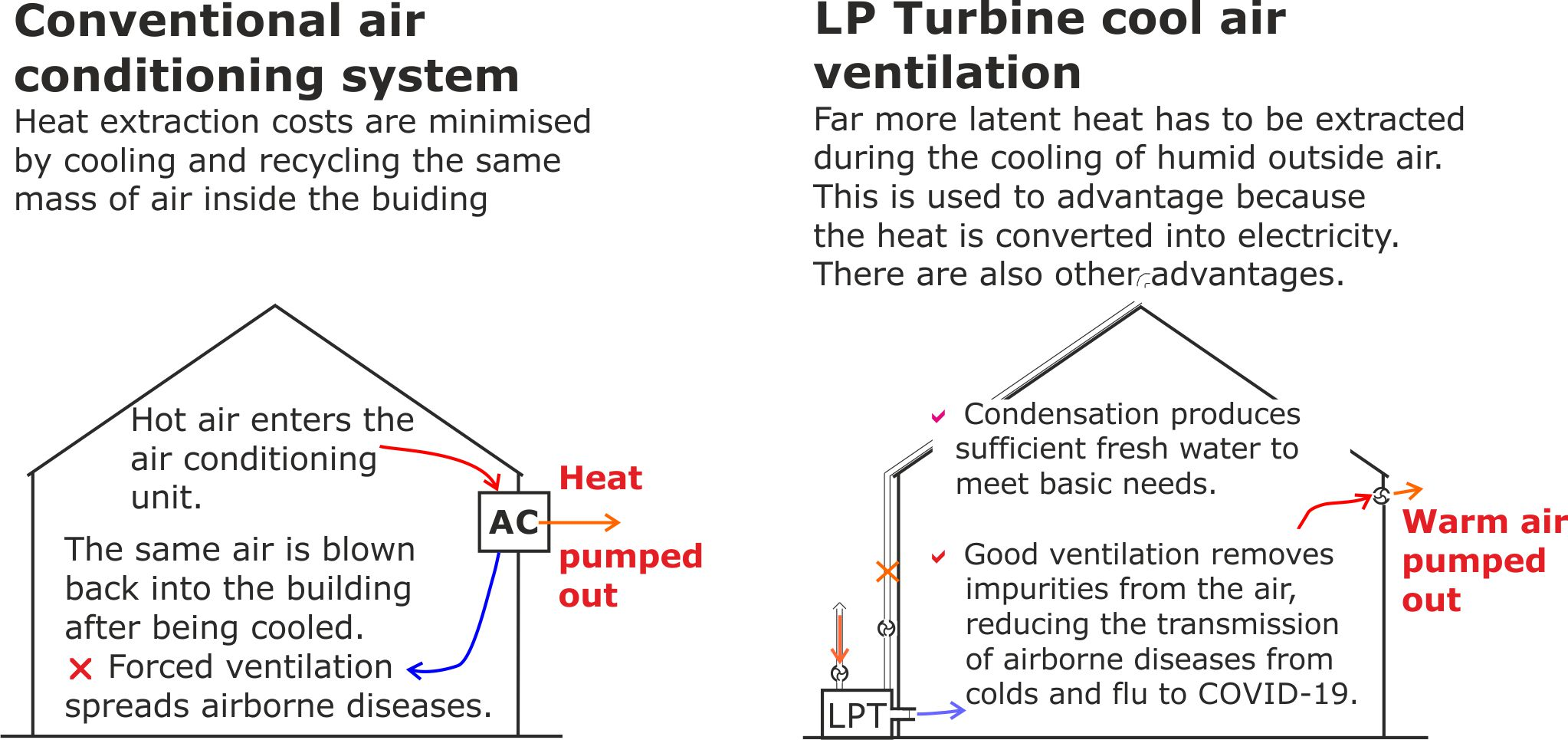 LPT vs air conditioningpg