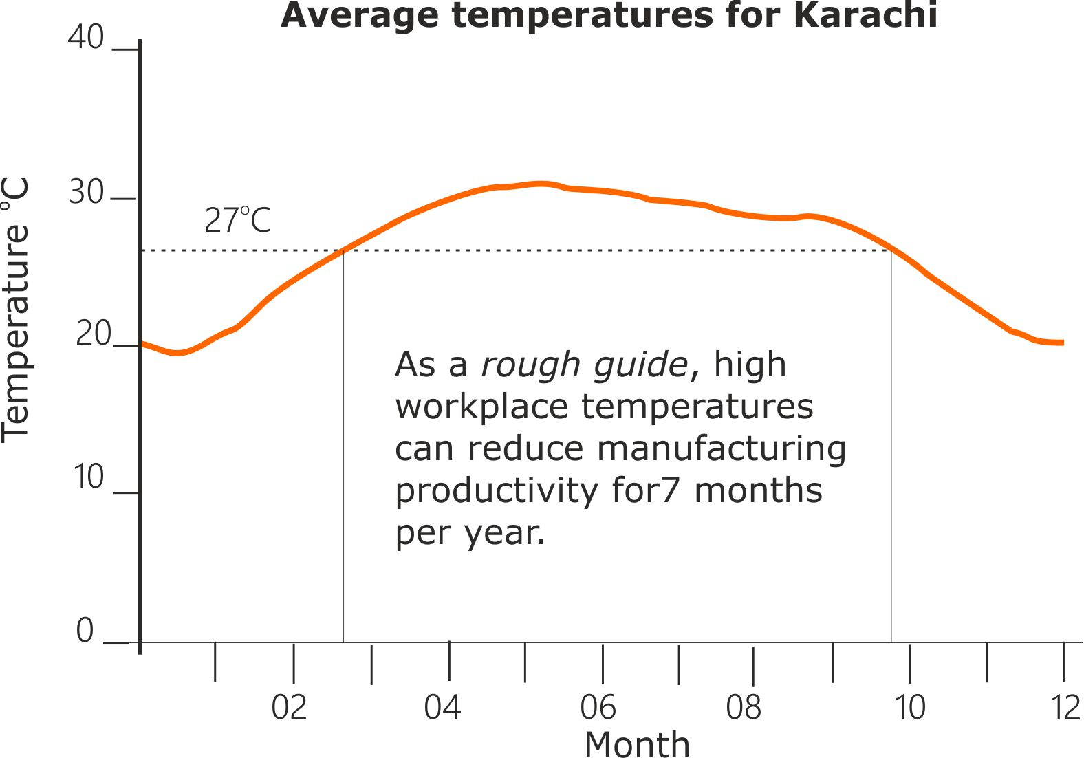 Karachi work efficiency falls