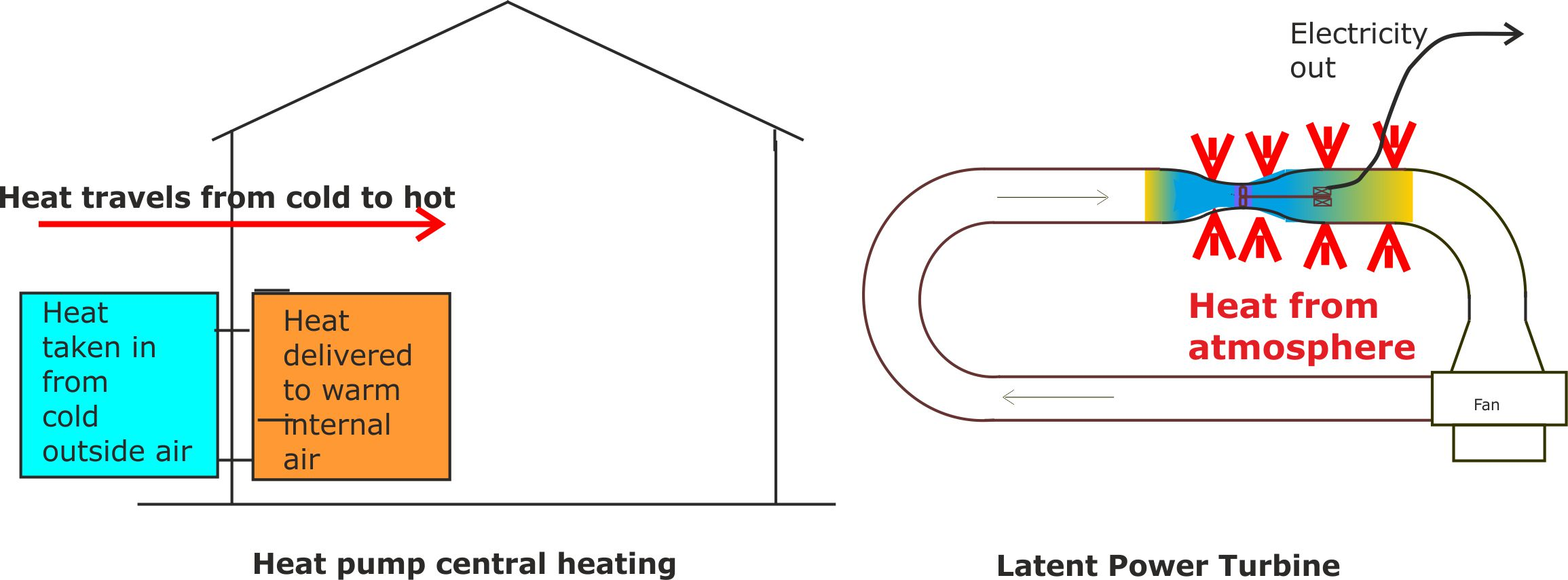 LPT and Heat Pump
